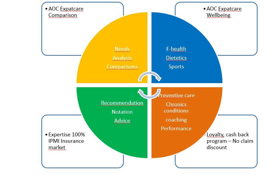 Healthtech Comparisons Expatriates Aoc Insurance